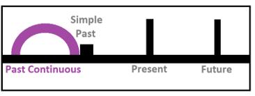 PC - 過去進行形を使いこなす! – 実践で学ぶ英文法